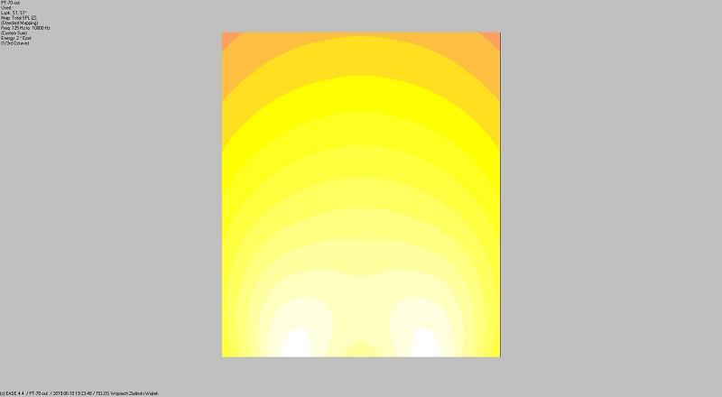 zestaw nagłośnienia z PT-70 Rozkład SPL dla fohhn pt-70 w paśmie 125 - 10 000 Hz